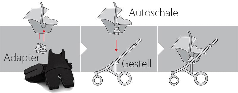 Babyschale Autoschale kinderwagenadapter universal adapter